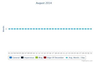 Graph of no writing