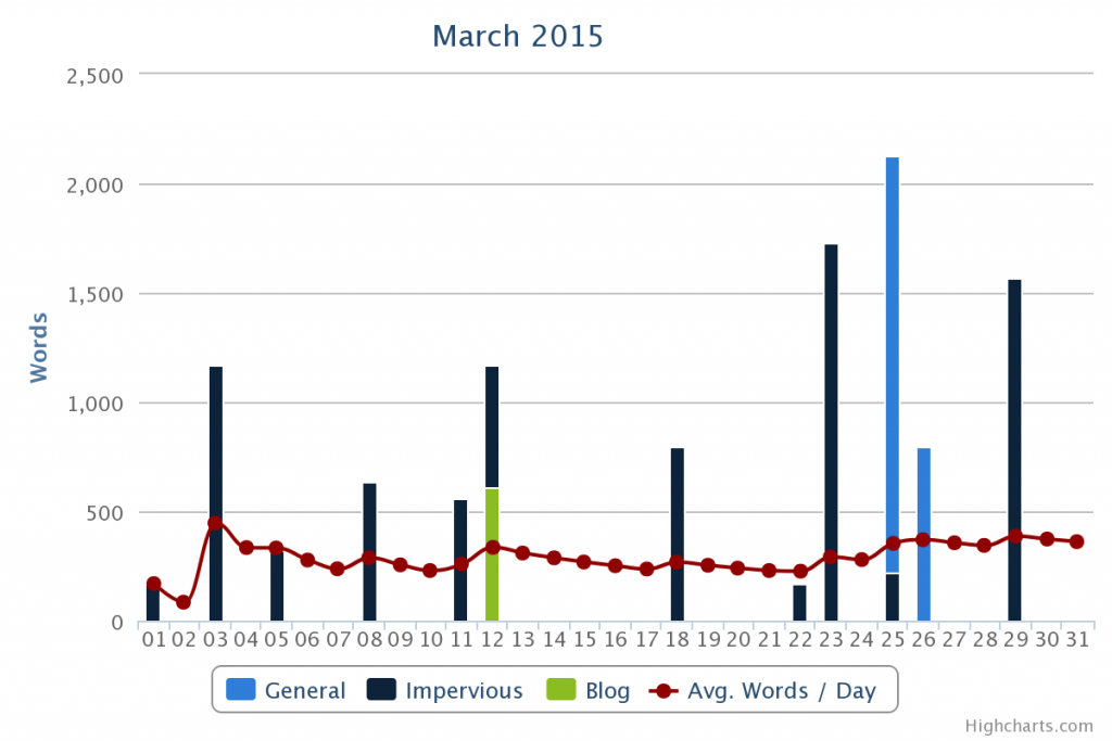 WordKeeperAlpha Graph for March 2015