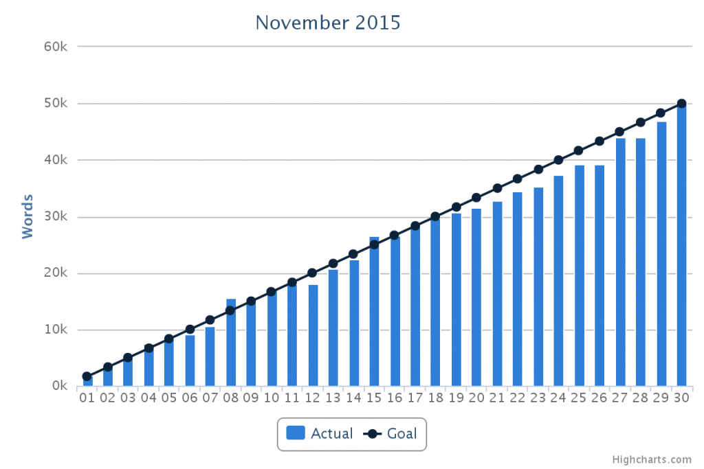 Graph of writing in November 2015